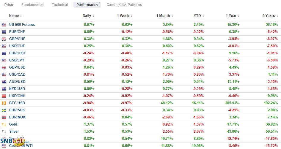 FX Performance, January 20