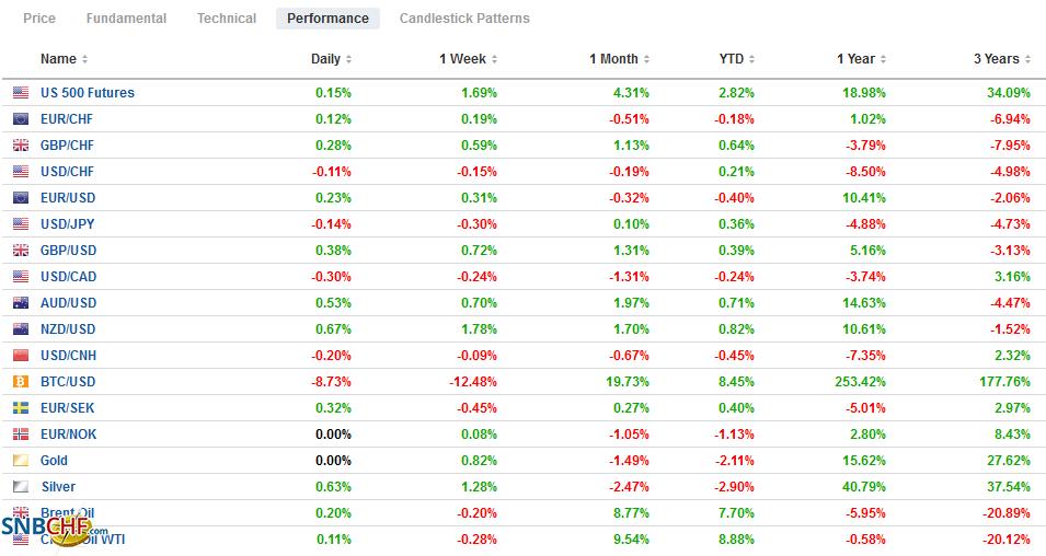 FX Performance, January 26
