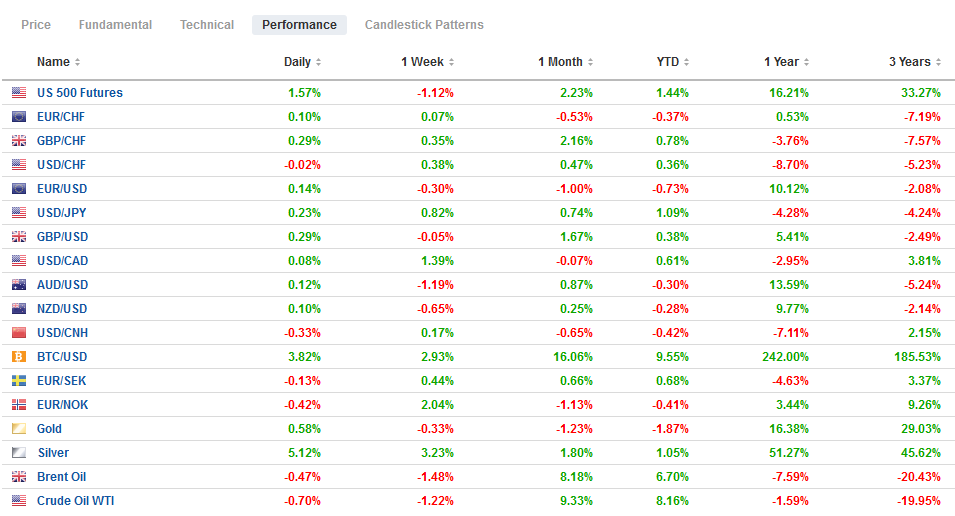 FX Performance, January 28