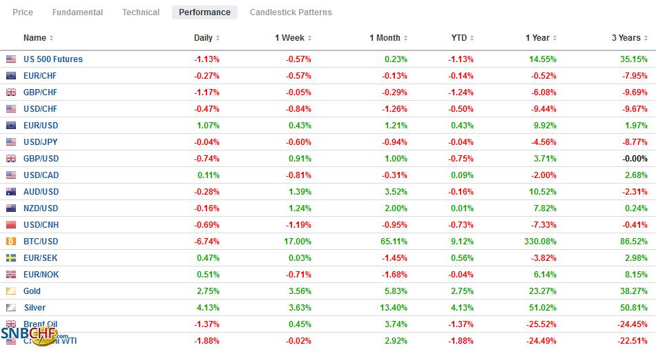 FX Performance, January 4