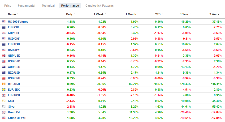 FX Performance, January 6