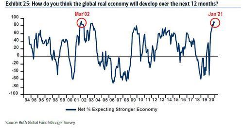 Global Real Economy, 1994-2020