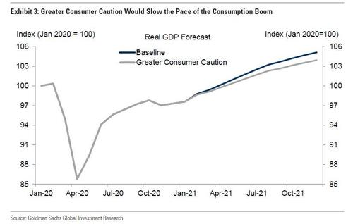 Greater Consumer Caution Would Slow the Pace of the Consumption Boom