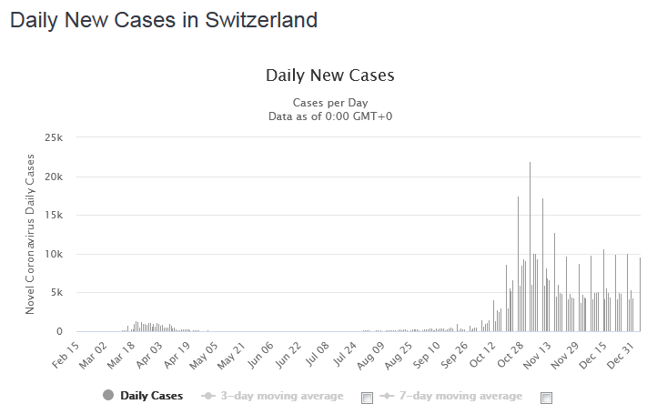 Daily New Cases in Switzerland, January 4