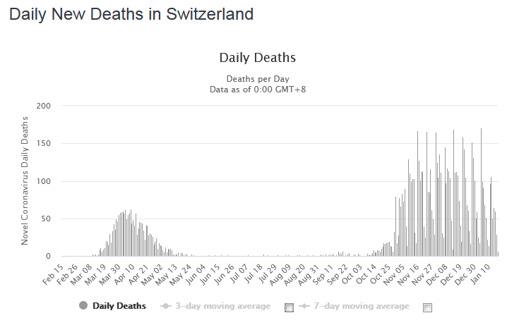 Daily New Deaths in Switzerland, January 16