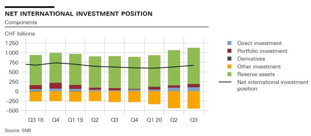 Net international investment position, Q3 2018-Q3 2020