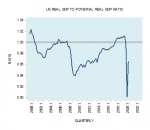 US Real GDP to Potential Real GDP Ratio, 2000-2022