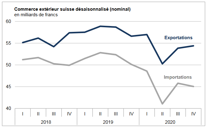 Swiss exports and imports, seasonally adjusted (in bn CHF), Q4 2020