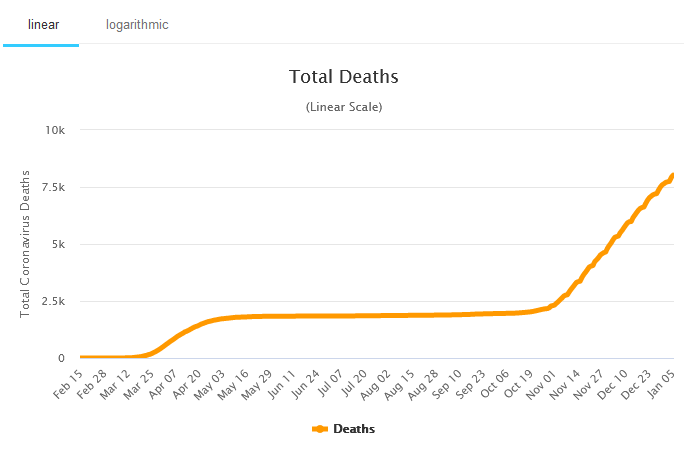 Total Coronavirus Deaths in Switzerland, January 6