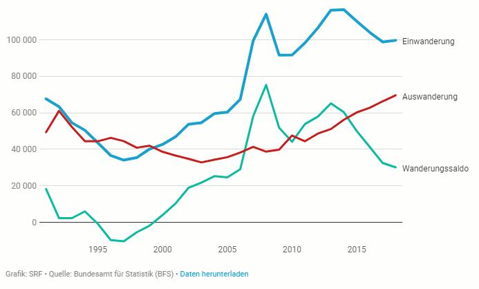 Wanderung aus EU- und EFTA-Staaten