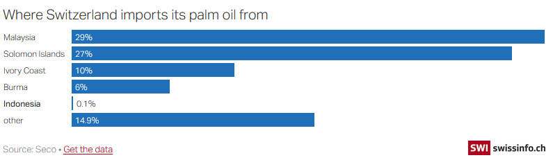 Where Switzerland imports its palm oil from