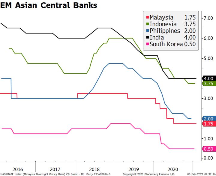 EM Asian Central Banks, 2016-2020
