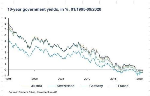 10-year government yields, 1995-2020