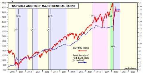 S&P 500 & Assets of Major Central Banks