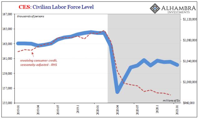 CES: Civilian Labor Force Level, 2019-2021