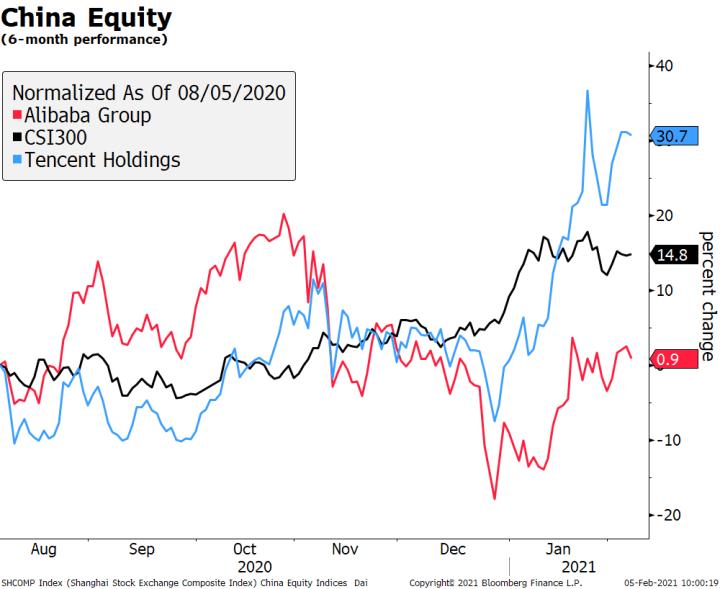 China Equity, 2020-2021