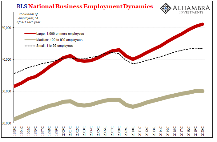 BLS National Business Employment Dynamics, 1993-2020