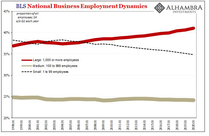 BLS National Business Employment Dynamics, 1998-2020