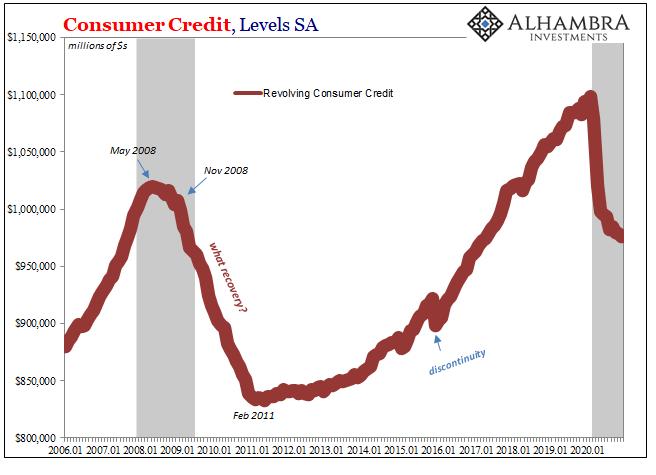 Consumer Credit, Levels SA 2006-2020