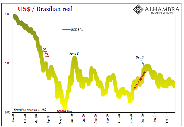 US Dollar / Brazilian Real, 2020-2021