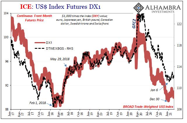 ICE: US$ Index Futures, DX1 2017-2021