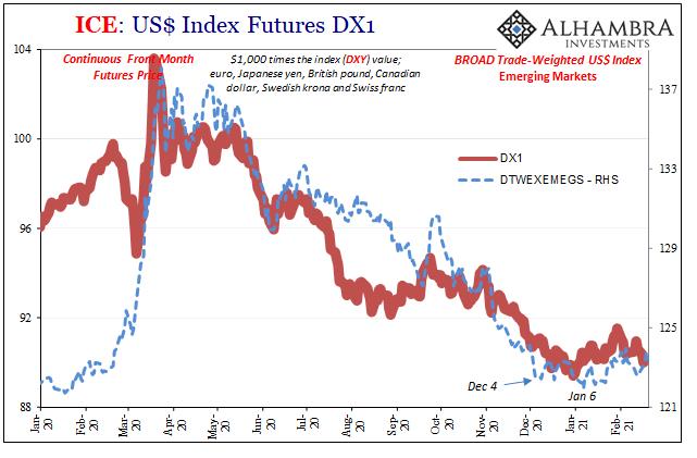 ICE: US$ Index Futures, DX1 2020-2021