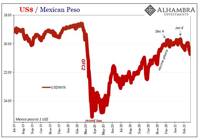 US Dollar / Mexican Peso, 2019-2021
