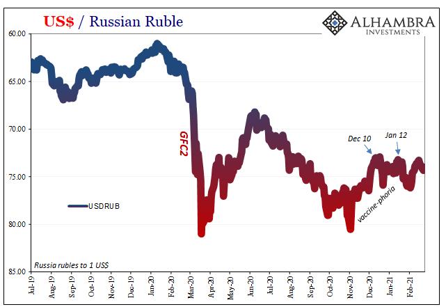 US Dollar / Russian Ruble, 2019-2021