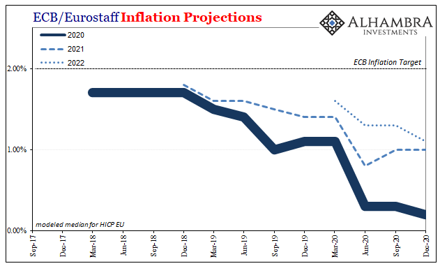 ECB/Eurostaff Inflation Projections, 2017-2020