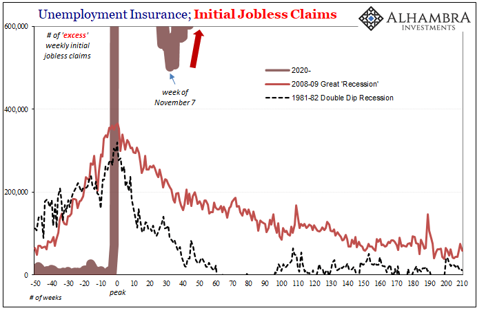Unemployment Insurance, Initial Jobless Claims, 1981-2020