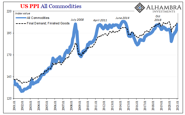 US PPI All Commodities 2001-2021