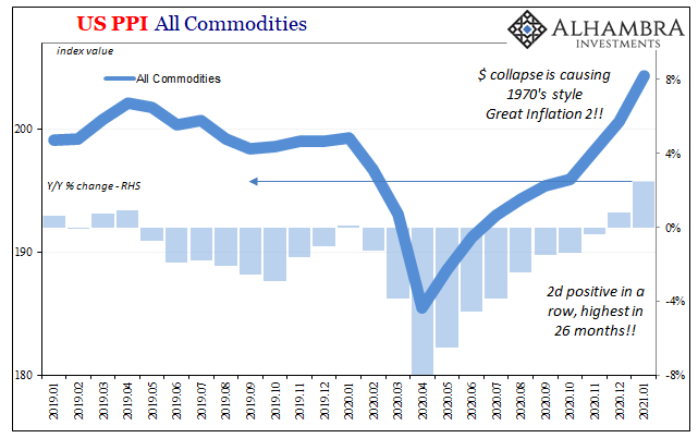 US PPI All Commodities 2019-2021