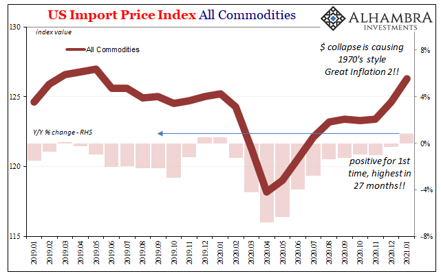 US Import Price Index All Commedities, 2019-2021