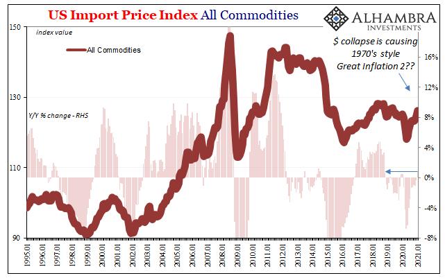 US Import Price Index All Commedities, 1995-2021
