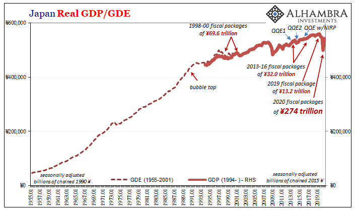 Japan Real GDP/GDE 1955-2019