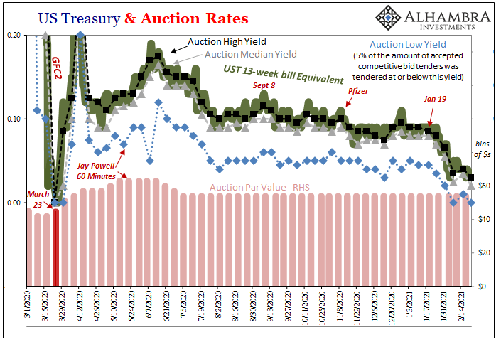 US Treasury & Auction Rates, 2020-2021