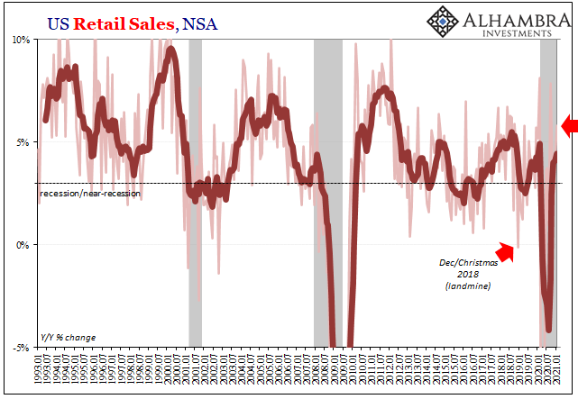 US Retail Sales, NSA 1993-2021