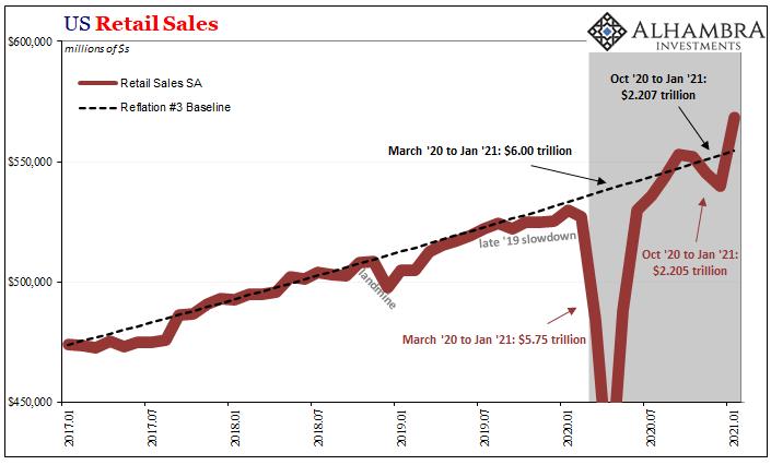 US Retail Sales, 2017-2021