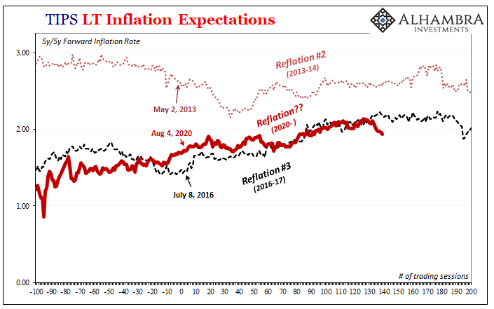 TIPS LT Inflation Expectations, 2016-2020