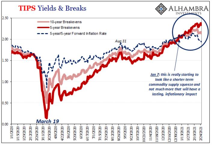 TIPS Yields & Breaks, 2020-2021