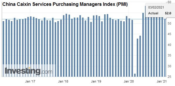 China Caixin Services Purchasing Managers Index (PMI), January 2021