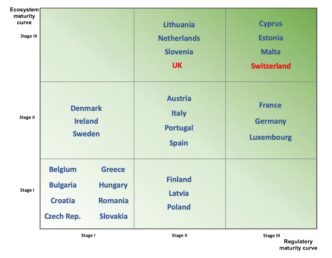 Switzerland and Estonia Among Europe's Most Advanced Blockchain Ecosystems