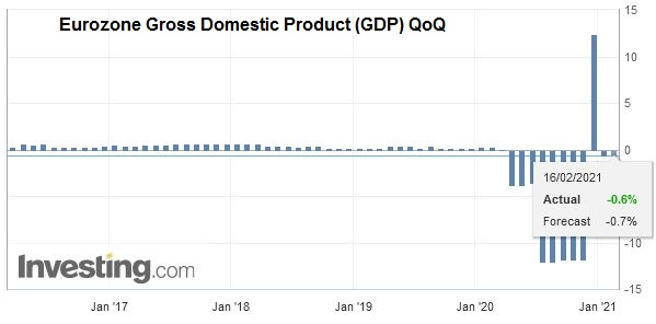 Eurozone Gross Domestic Product (GDP) QoQ, Q4 2020