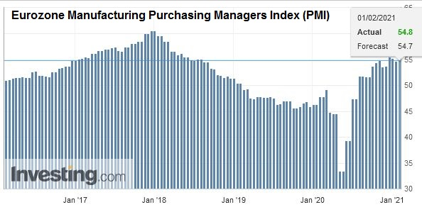 Eurozone Manufacturing Purchasing Managers Index (PMI), January 2021