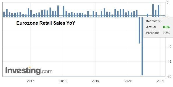 Eurozone Retail Sales YoY, December 2020