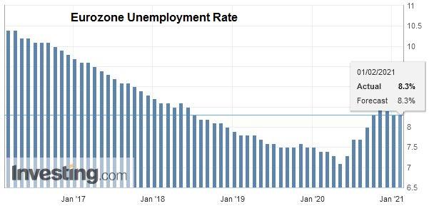 Eurozone Unemployment Rate, December 2020
