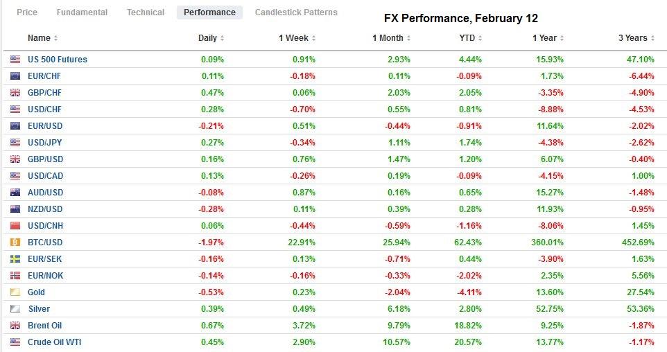 FX Performance, February 12