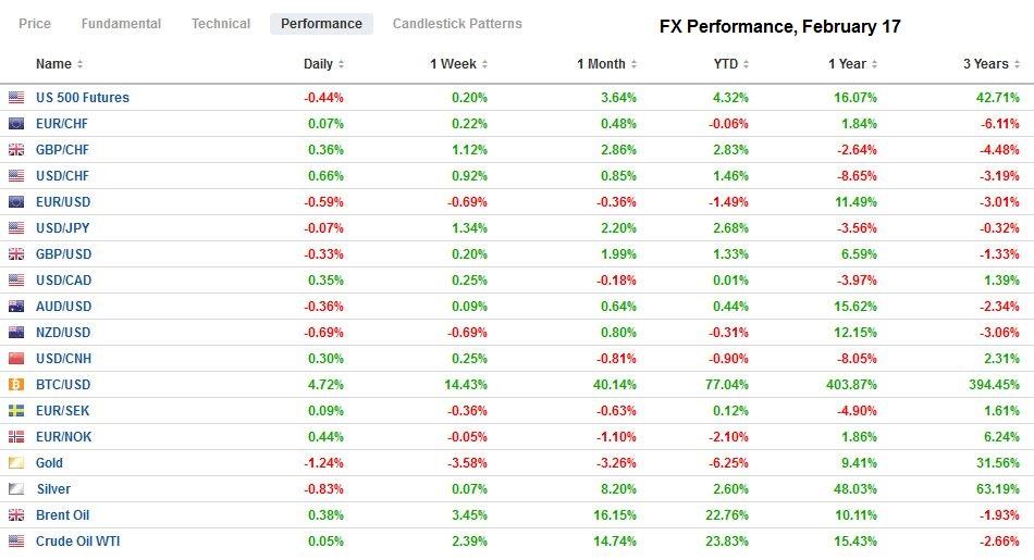 FX Performance, February 17