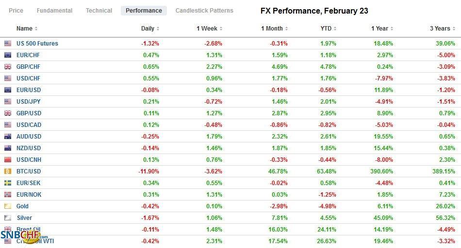 FX Performance, February 23