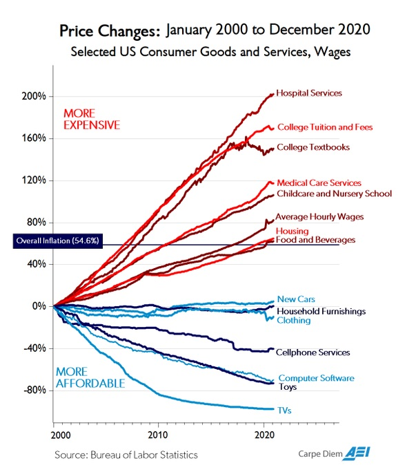 US Consumer Goods and Services, Wages Price Change, 2000 - 2020